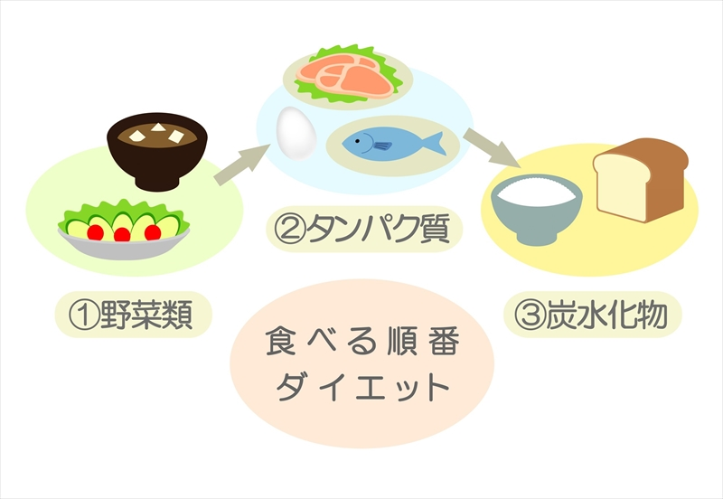 食べる順番_ダイエット①